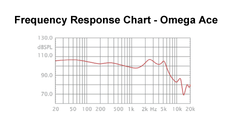 Omega Ace Frequency Response Chart