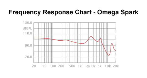 Omega Spark Frequency Response Chart