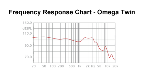 Omega Twin Frequency Response Chart