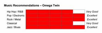 Omega Twin Music Recommendations